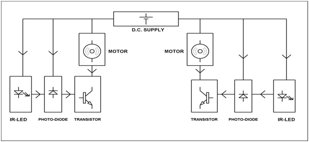 Block Diagram of the control System