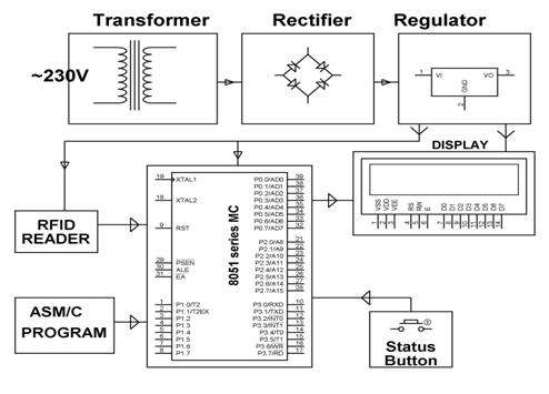 basic of rfid system types and working example of rfid application rh elprocus com rfid schematic diagram rfid circuit diagram project