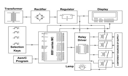 Block Diagram showing Automatic Selection of AC Power Supply