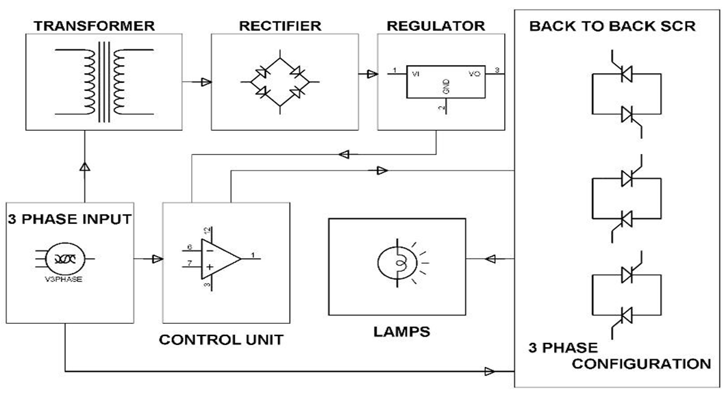 Block Diagram showing Electronic Soft Start System for 3 phase Induction Motor