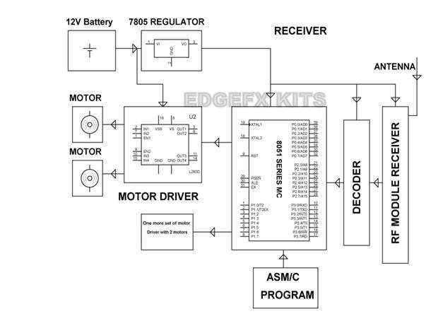 Block Diagram Showing Receiver of a Pick N Place Robot