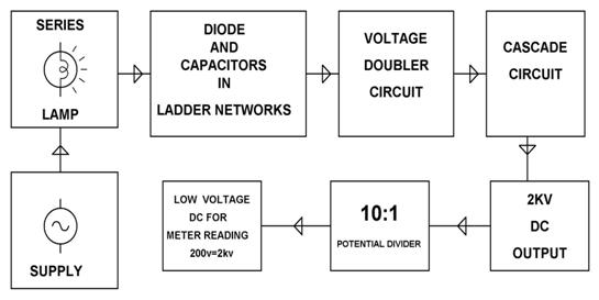 Block Diagram showing Voltage Multiplier Circuit