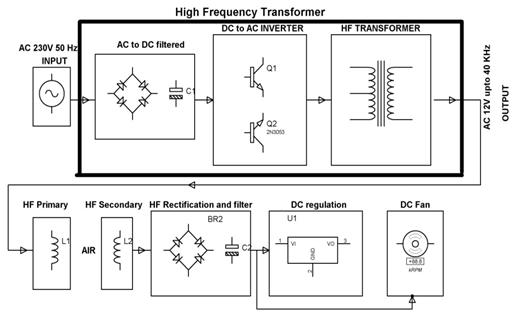 Block Diagram showing Wireless Power Transmission