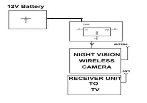 Block Diagram Showing Basic Working of the Robot with Night Vision Camera