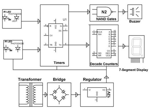 Block Diagram showing the working of speed checker system using IR sensors