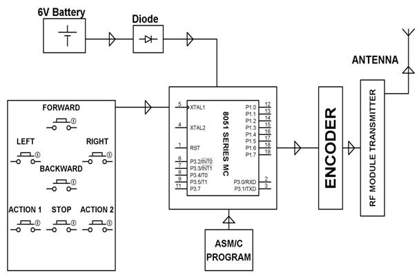 Block Diagram Showing Transmitter of War Field Spying robot