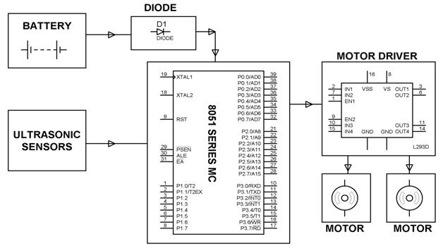 Block Obstacle Avoidance Robotic Vehicle Circuit Diagram obstacle avoidance robotic vehicle using ultrasonic sensor for 5R55E Transmission Wiring Diagram at gsmx.co