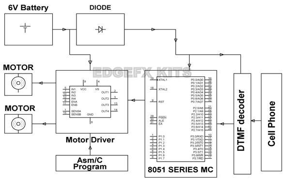 Cell Phone Controlled Robotic Vehicle Circuit Diagram