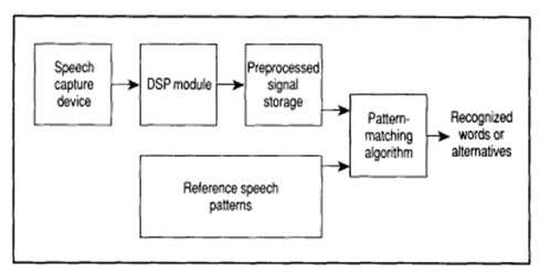 Components of a Speech Recognition System
