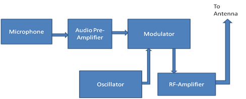 FM - Basic Frequency Modulation Components, Testing of FM Transmitter