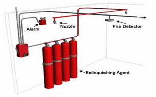 Fire Detection and Alarming system