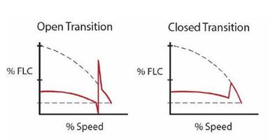 Full load current in Open Transition and closed transition