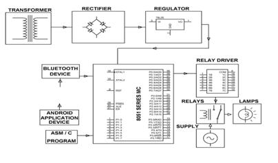 Home Appliances Control using smart phone