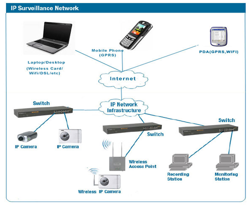 IP Surveillance Network