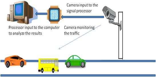 Image showing Traffic Monitoring by Video Camera