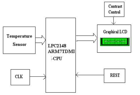 Industrial Temperature Controller