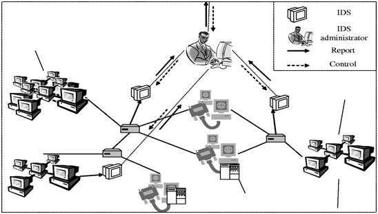Network Intrusion Detection System