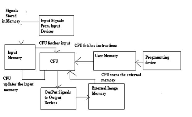Introduction of programming logic controller plc working principles plc working schematic ccuart Images