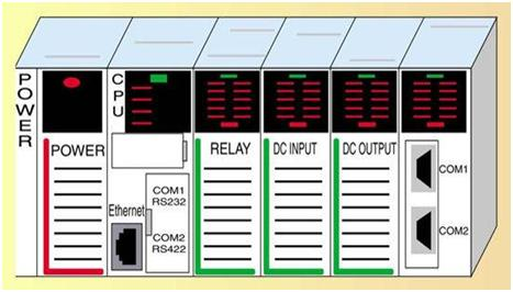 Introduction of Programming Logic Controller PLC | Working