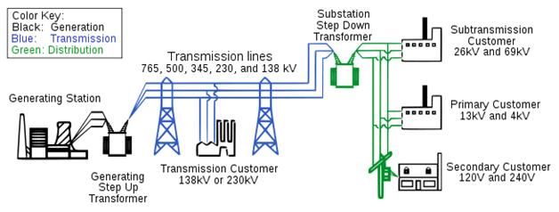 Different Type Sources of AC Power Supply System with ... on