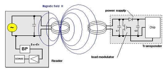 Power Transmission using Inductive Coupling