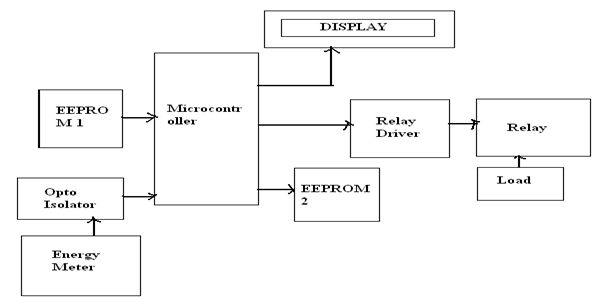 energy meter block diagram – the wiring diagram,Block diagram,Block Diagram Of Energy Meter