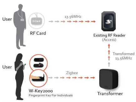 RF based Card access control and attendance system
