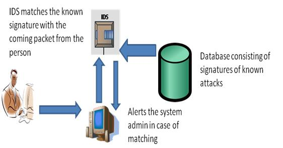 Signature based Intrusion Detection System