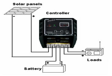 Solar Charge Controller Types Working Functionality And