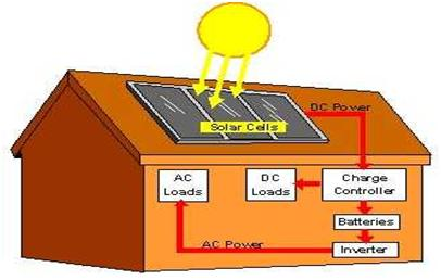 Solar Power to Homes