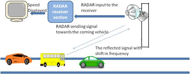 Speed Detection using RADAR