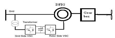 The working principle of a double fed induction generator
