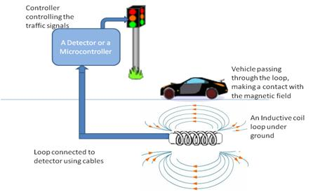 Traffic Signal Control using Inductive Loop Detector
