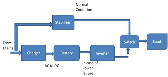 Uninterrupted Power Supply System