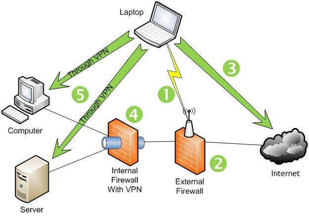 wi fi (wireless technology) working principles, types and applications Wi-Fi Hotspot Diagram wi fi connections