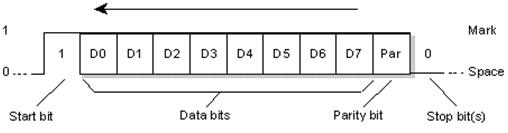 UART Protocol Data Flow