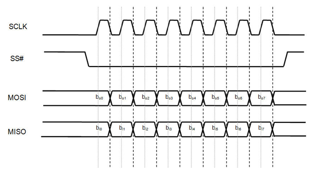 SPI protocol data flow