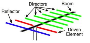 Yagi Antenna Design