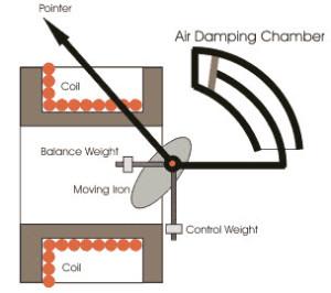 Moving Iron Voltmeter