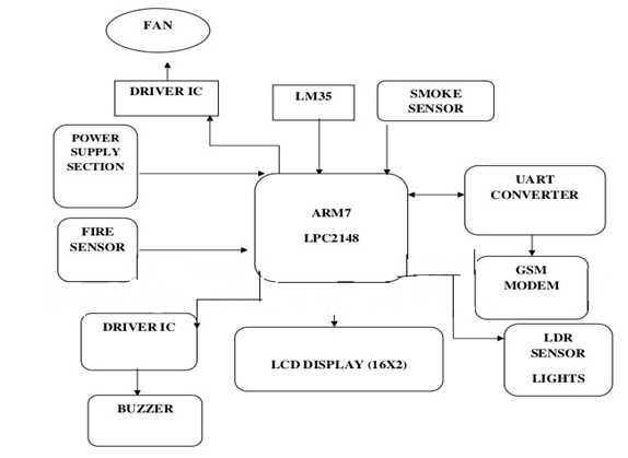 Arm Based Projects Ideas With Arm Series Microcontroller