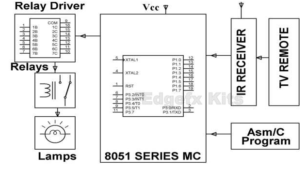 Block diagram of remote controlled switched board