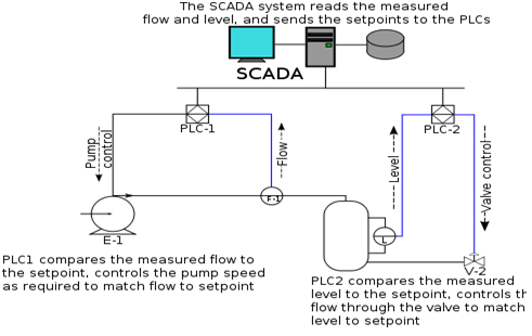 Scada Block Diagram ndash readingrat net