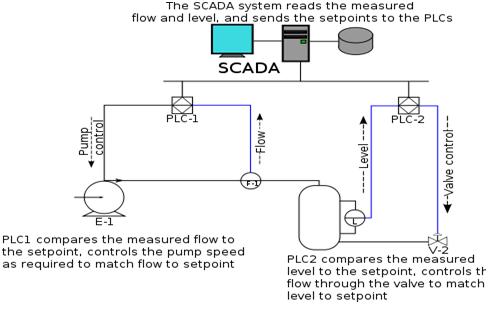 General SCADA Network