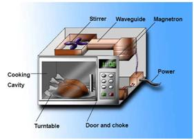 Microwave Oven Parts