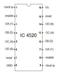 Pin Diagram of 4520