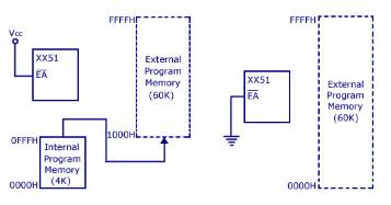 Program Memory of 8051