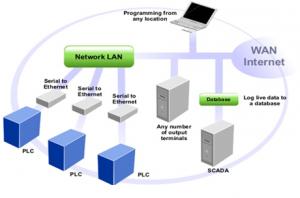 SCADA System Hardware Architecture