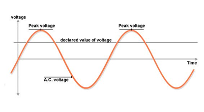 TRIAC Wave Forms