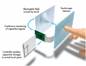 Operation of Touch Screen Panel