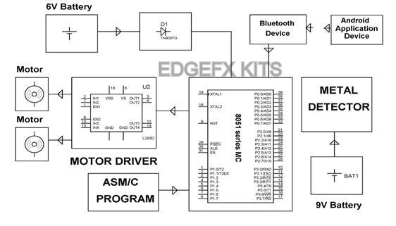 Block Diagram by Edgefx Kits